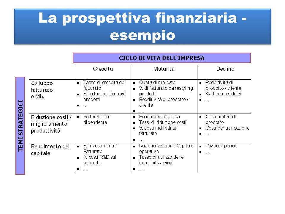 La prospettiva finanziaria - esempio