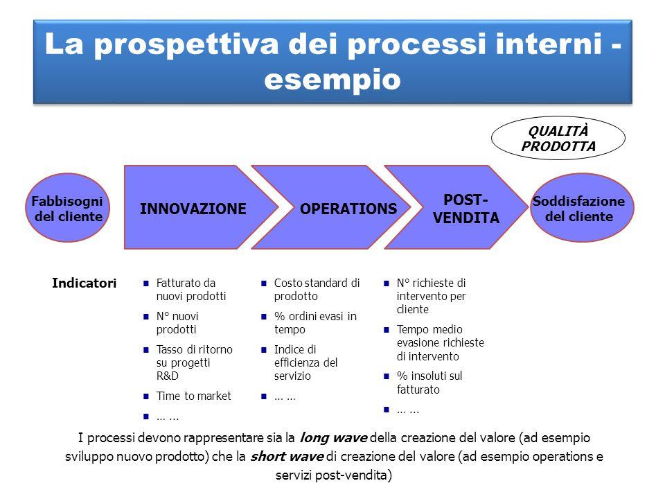 La prospettiva dei processi interni - esempio