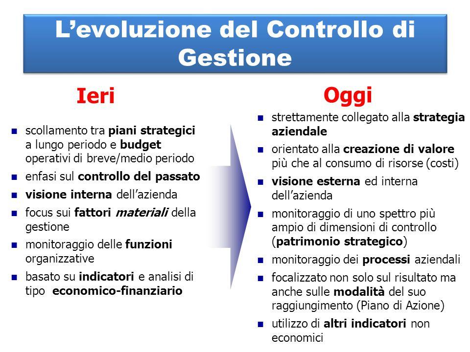 L'evoluzione del Controllo di Gestione
