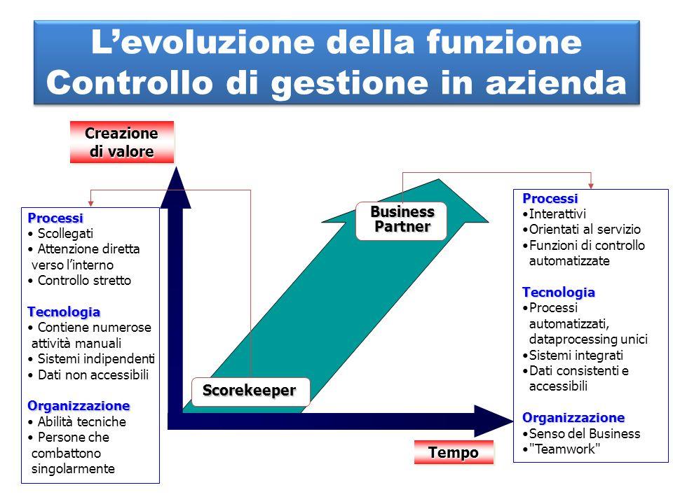 L'evoluzione della funzione Controllo di gestione in azienda