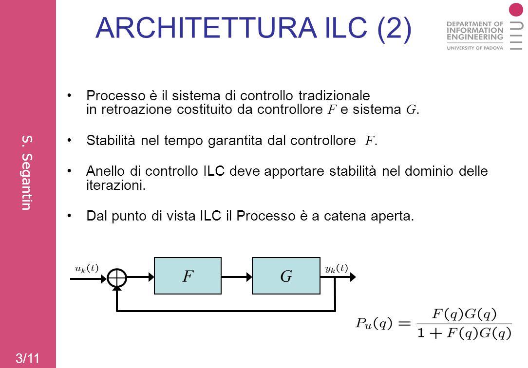 ARCHITETTURA ILC (2) Processo è il sistema di controllo tradizionale in retroazione costituito da controllore F e sistema G.