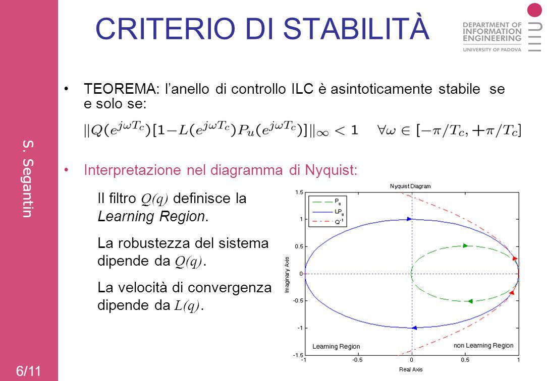 CRITERIO DI STABILITÀ TEOREMA: l'anello di controllo ILC è asintoticamente stabile se e solo se: Interpretazione nel diagramma di Nyquist: