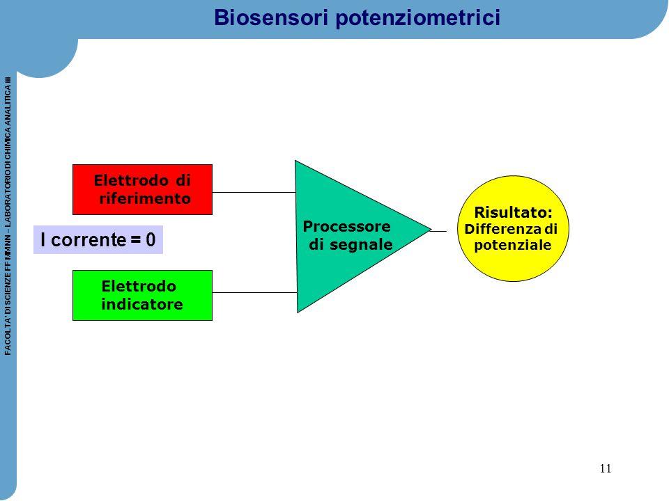 Biosensori potenziometrici