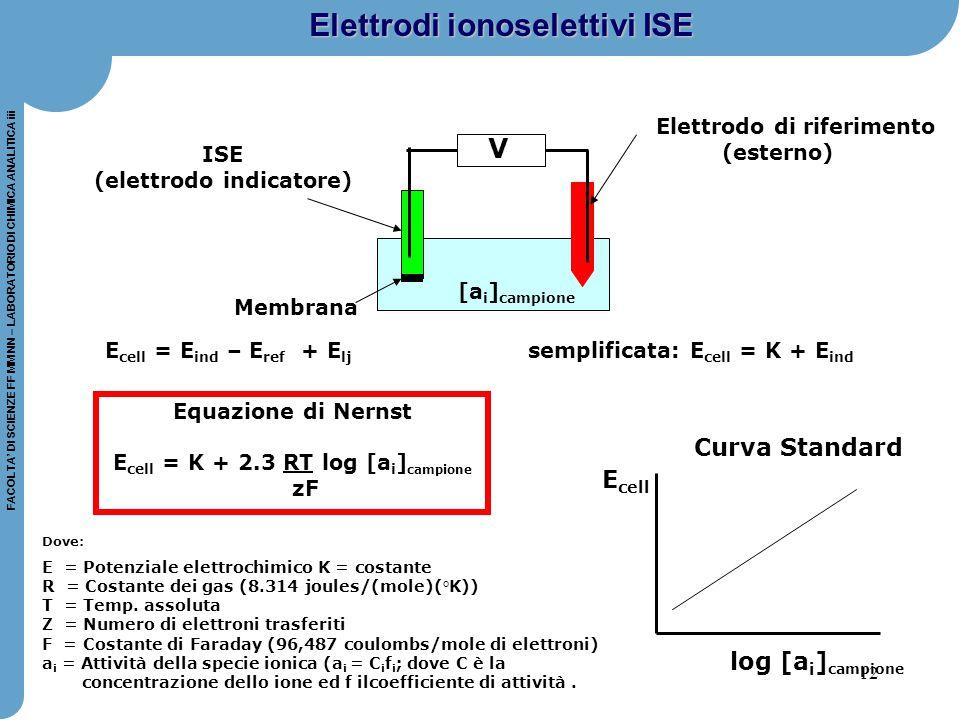 (elettrodo indicatore)
