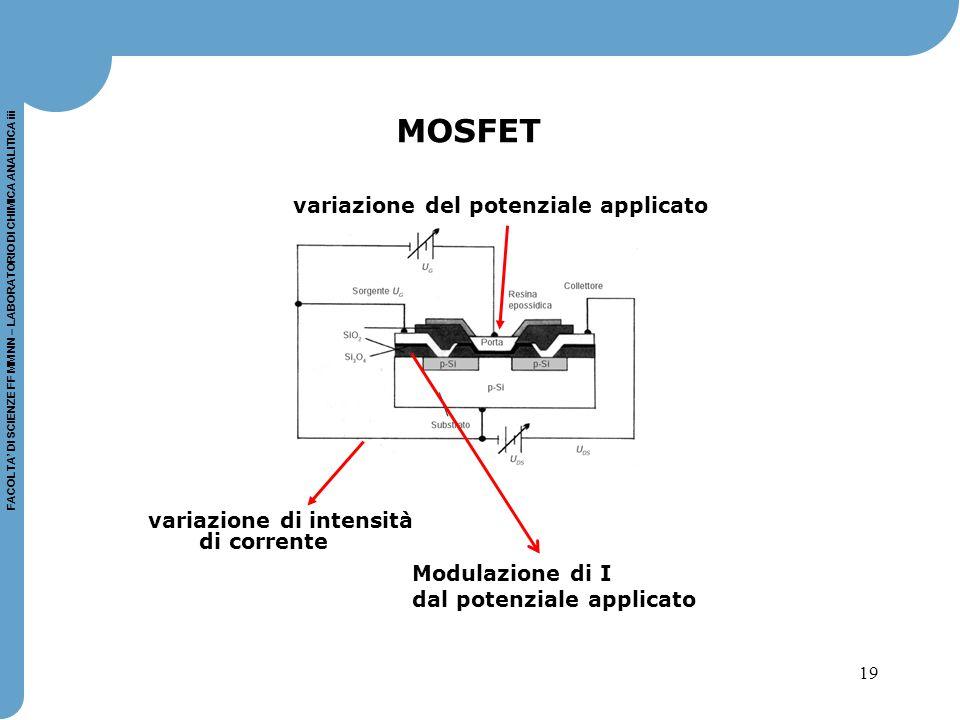 MOSFET variazione del potenziale applicato variazione di intensità