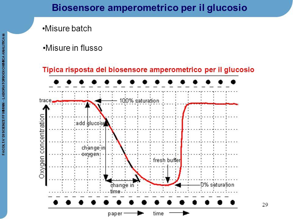 Biosensore amperometrico per il glucosio
