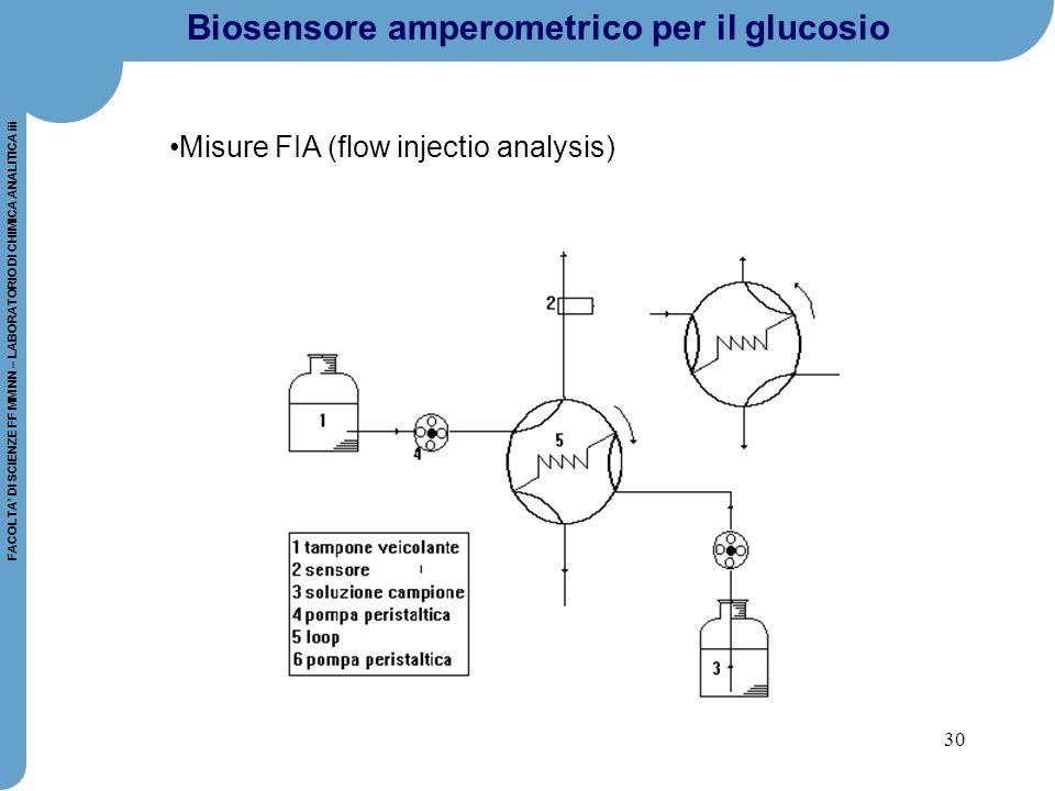 Misure FIA (flow injectio analysis)