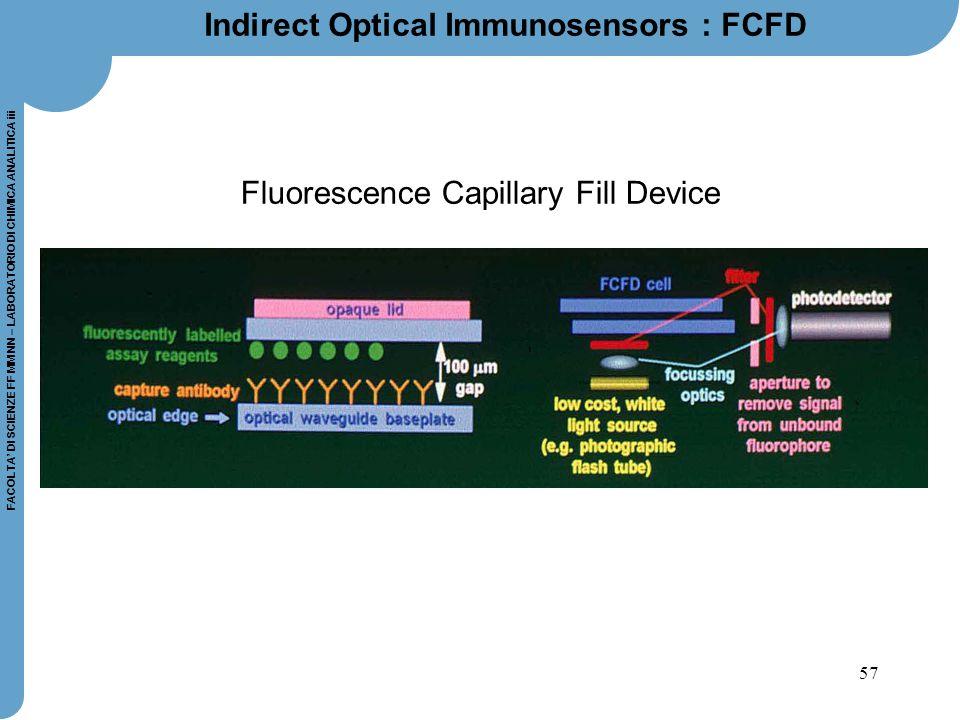 Indirect Optical Immunosensors : FCFD