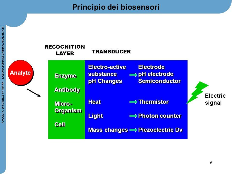 Principio dei biosensori