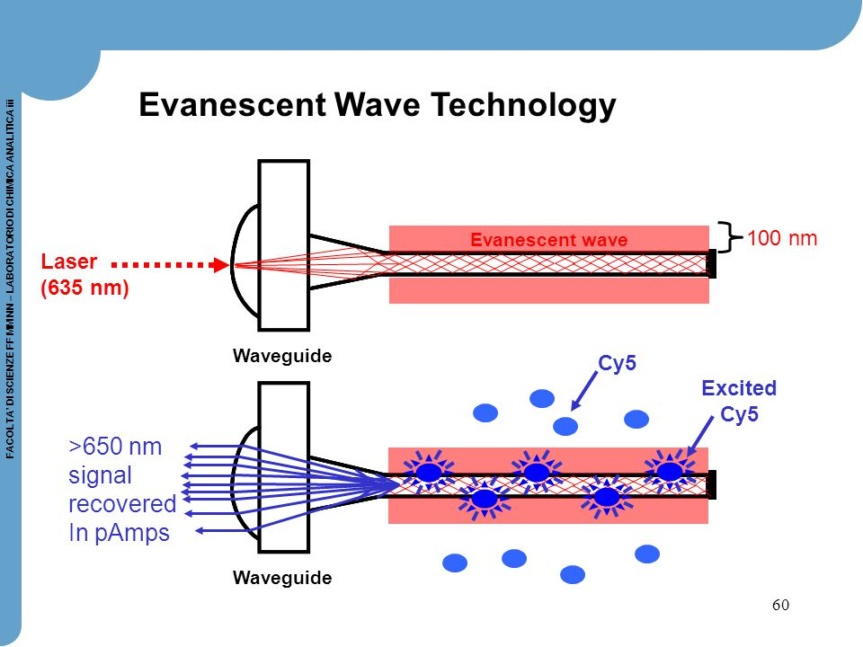 Evanescent Wave Technology