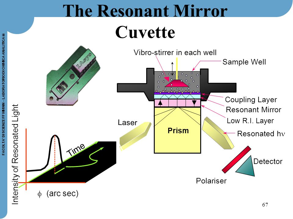 The Resonant Mirror Cuvette