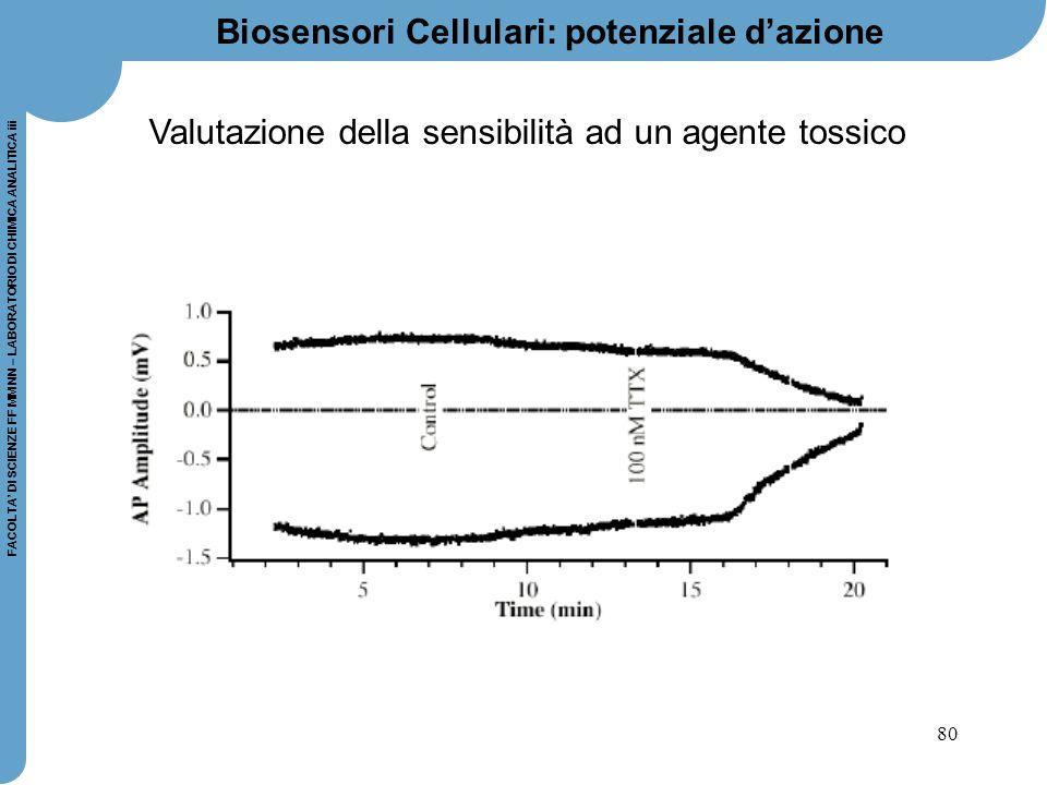 Biosensori Cellulari: potenziale d'azione