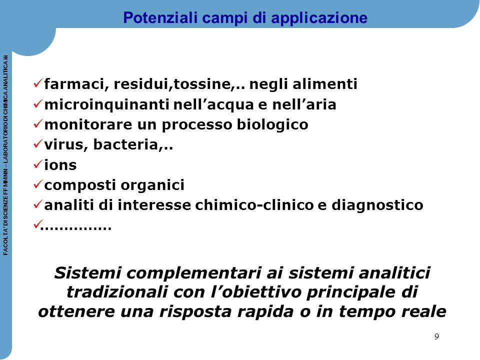 Potenziali campi di applicazione