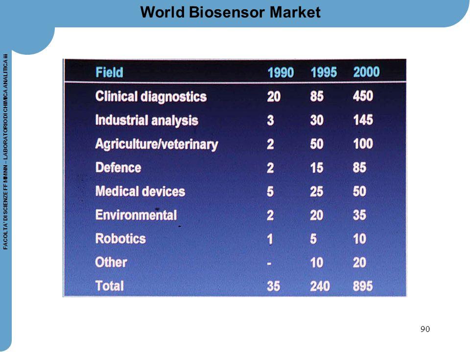 World Biosensor Market
