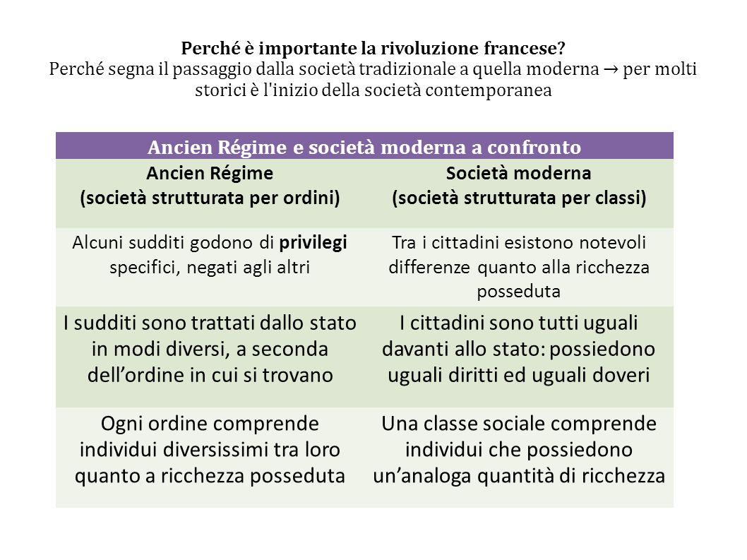 Perché è importante la rivoluzione francese