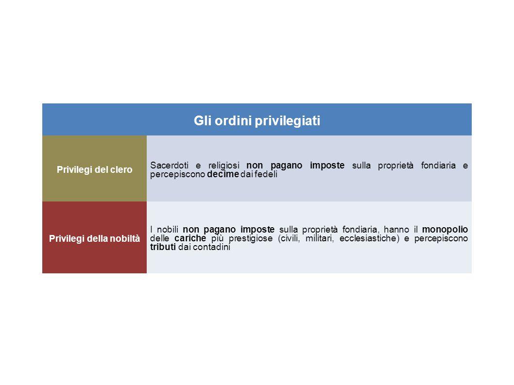 Gli ordini privilegiati Privilegi della nobiltà