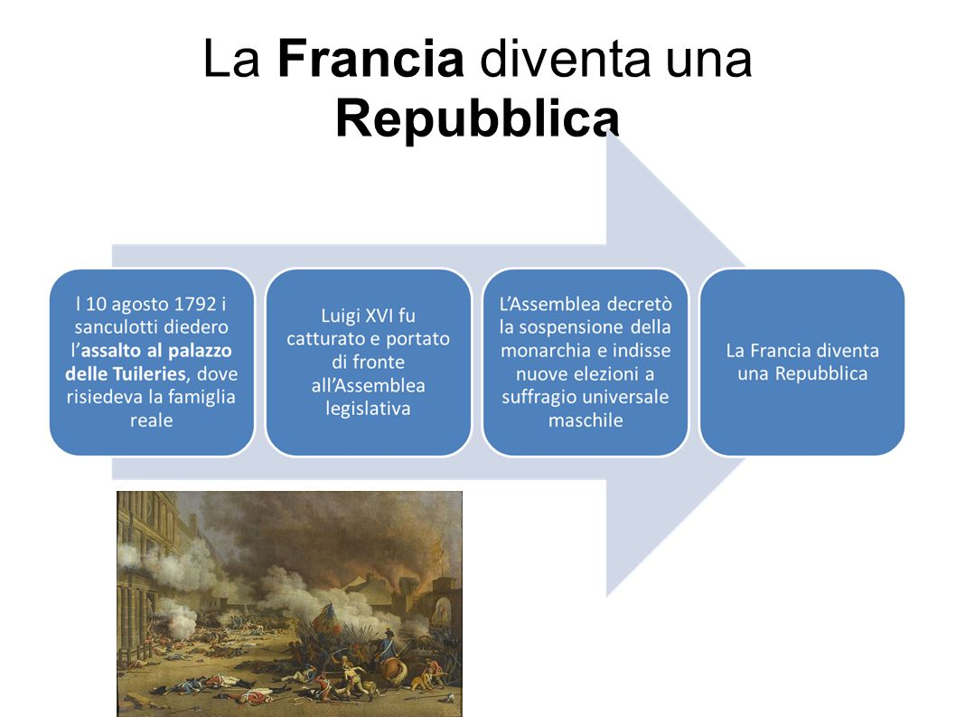 La Francia diventa una Repubblica