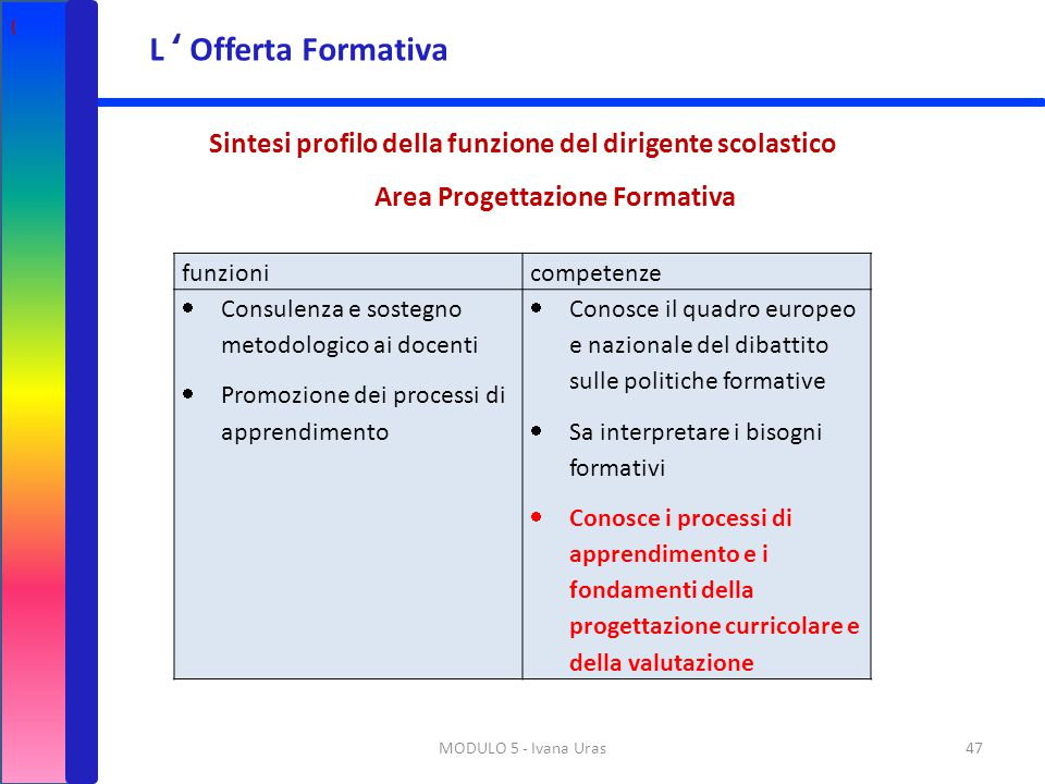 ( L ' Offerta Formativa. Sintesi profilo della funzione del dirigente scolastico. Area Progettazione Formativa.