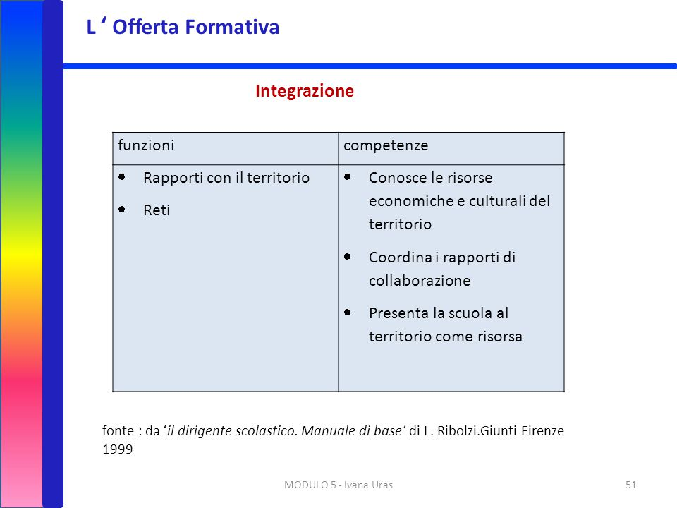 L ' Offerta Formativa Integrazione funzioni competenze