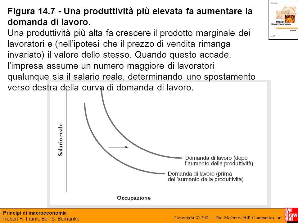 Figura 14.7 - Una produttività più elevata fa aumentare la