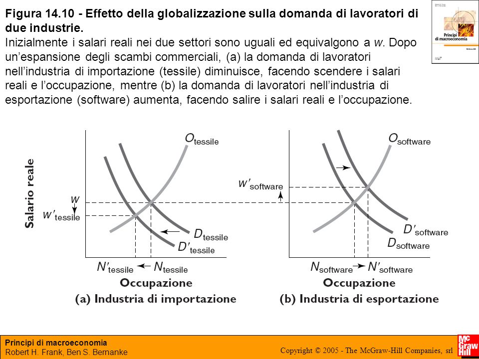 Figura 14.10 - Effetto della globalizzazione sulla domanda di lavoratori di due industrie.