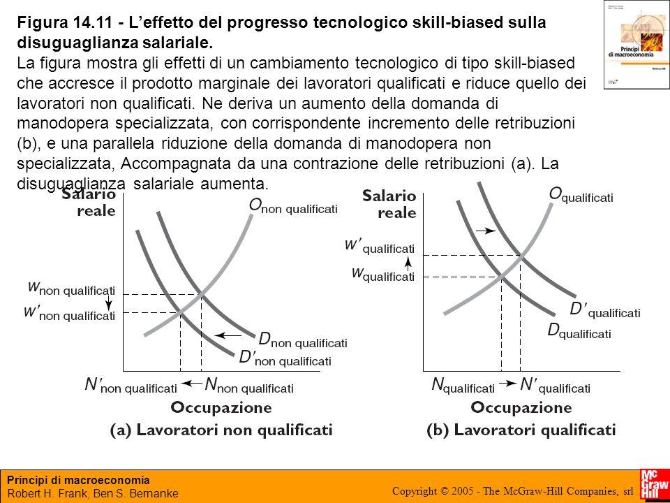 Figura 14.11 - L'effetto del progresso tecnologico skill-biased sulla disuguaglianza salariale.