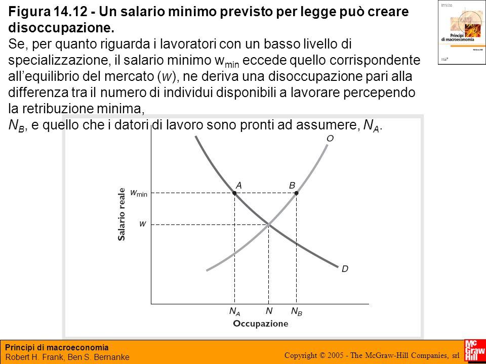 Figura 14.12 - Un salario minimo previsto per legge può creare disoccupazione.