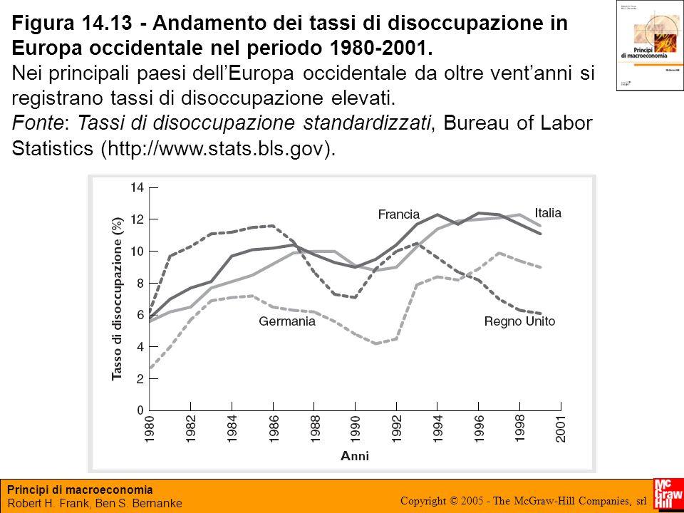 Figura 14.13 - Andamento dei tassi di disoccupazione in