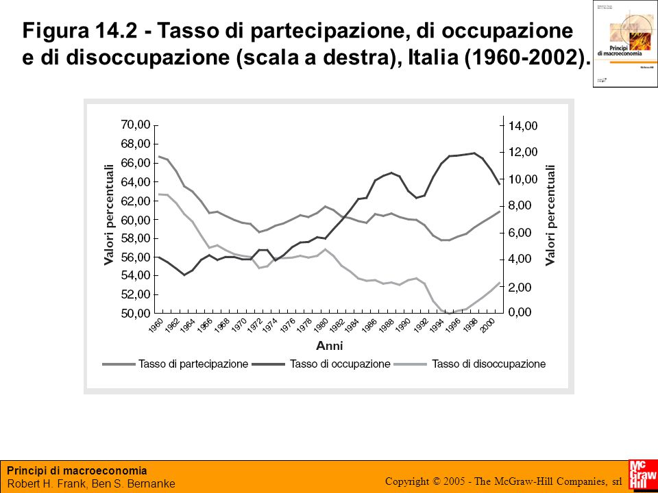Figura 14.2 - Tasso di partecipazione, di occupazione