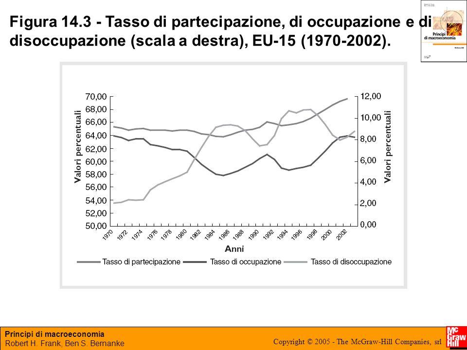 Figura 14.3 - Tasso di partecipazione, di occupazione e di