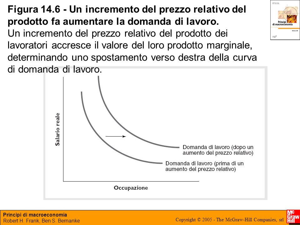 Figura 14.6 - Un incremento del prezzo relativo del prodotto fa aumentare la domanda di lavoro.