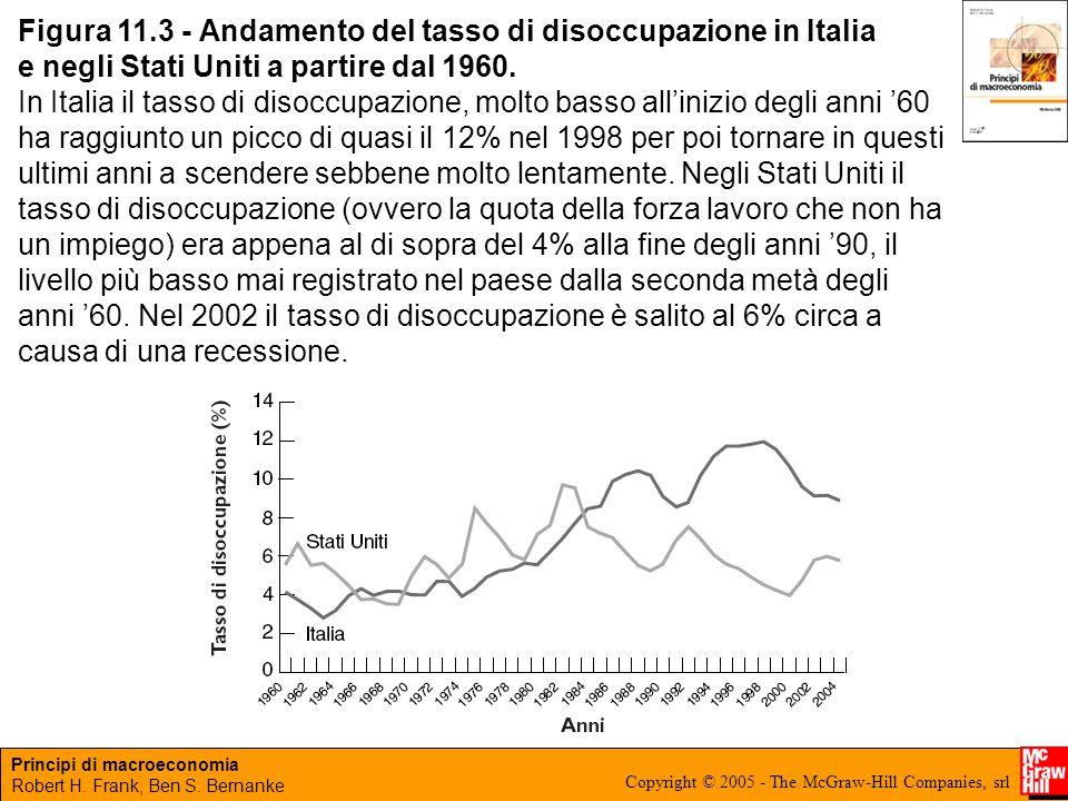 Figura 11.3 - Andamento del tasso di disoccupazione in Italia