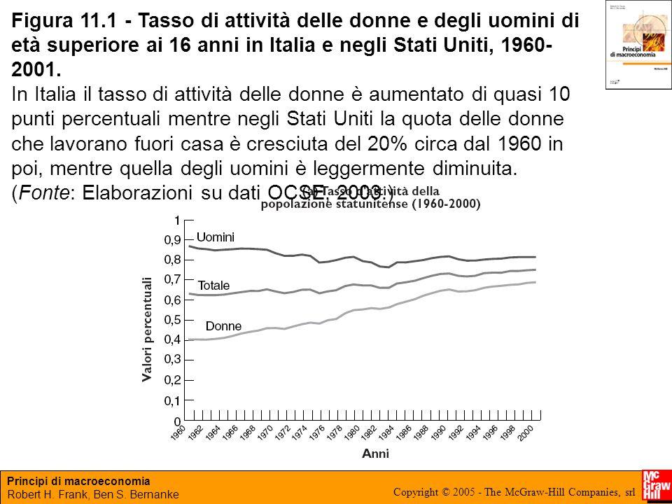 Figura 11.1 - Tasso di attività delle donne e degli uomini di