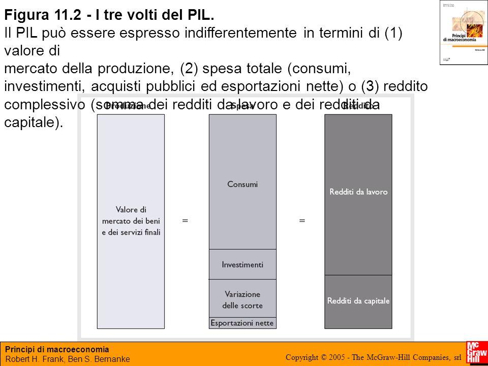 Figura 11.2 - I tre volti del PIL.