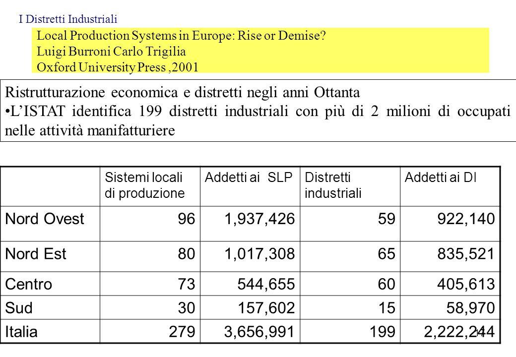 Ristrutturazione economica e distretti negli anni Ottanta