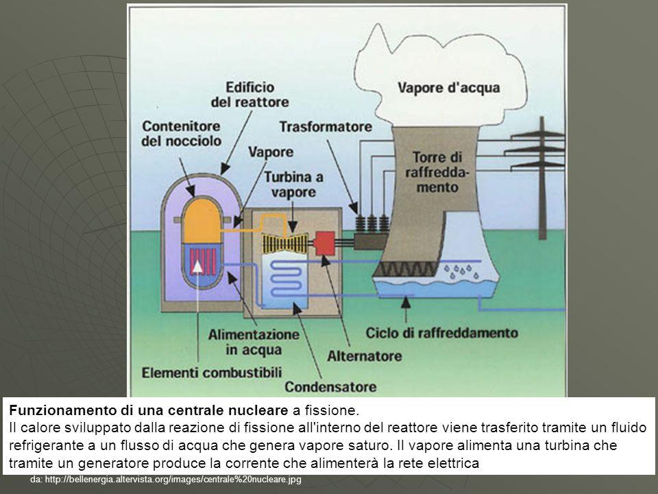 Funzionamento di una centrale nucleare a fissione.