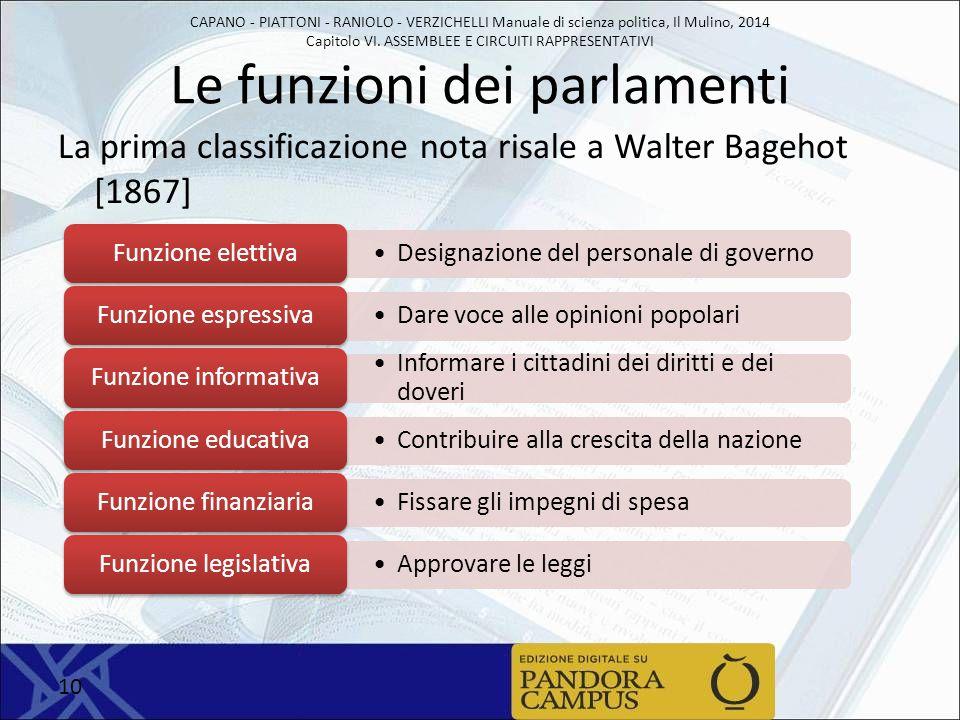 Le funzioni dei parlamenti