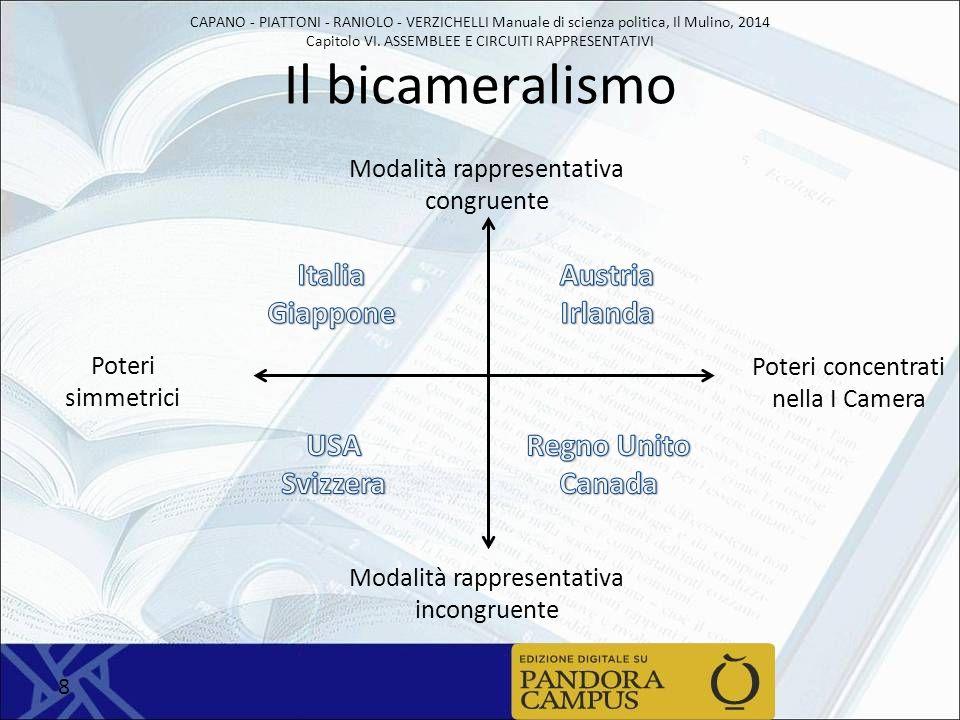 Il bicameralismo Italia Giappone Austria Irlanda USA Svizzera