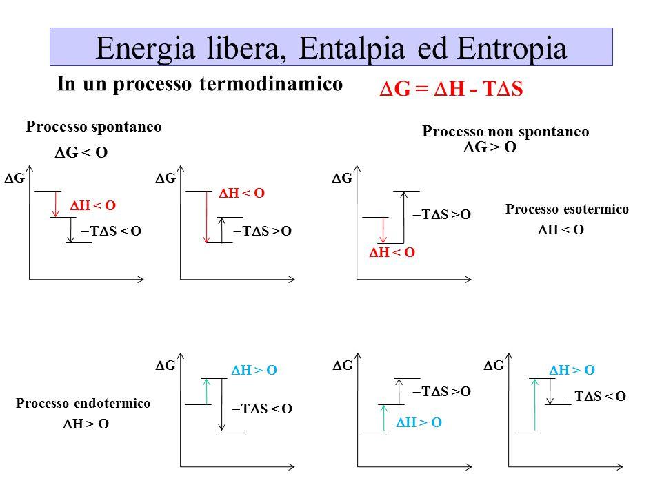Energia libera, Entalpia ed Entropia