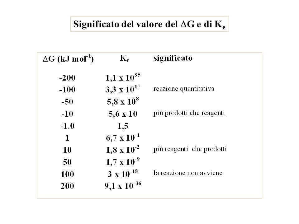 Significato del valore del DG e di Ke