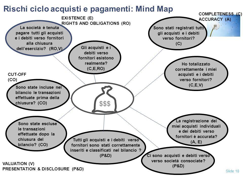 Rischi ciclo acquisti e pagamenti: Mind Map