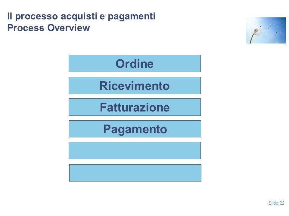 Il processo acquisti e pagamenti Process Overview
