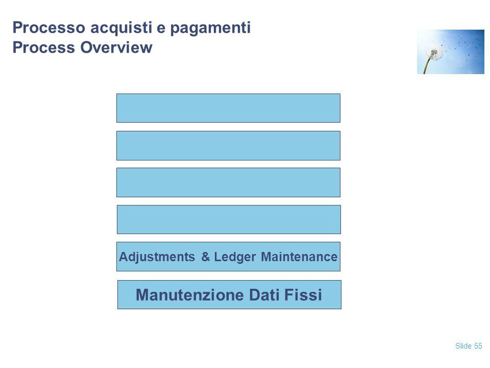 Processo acquisti e pagamenti Process Overview