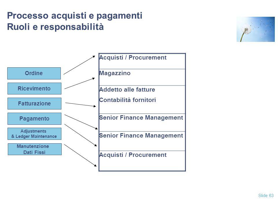 Processo acquisti e pagamenti Ruoli e responsabilità