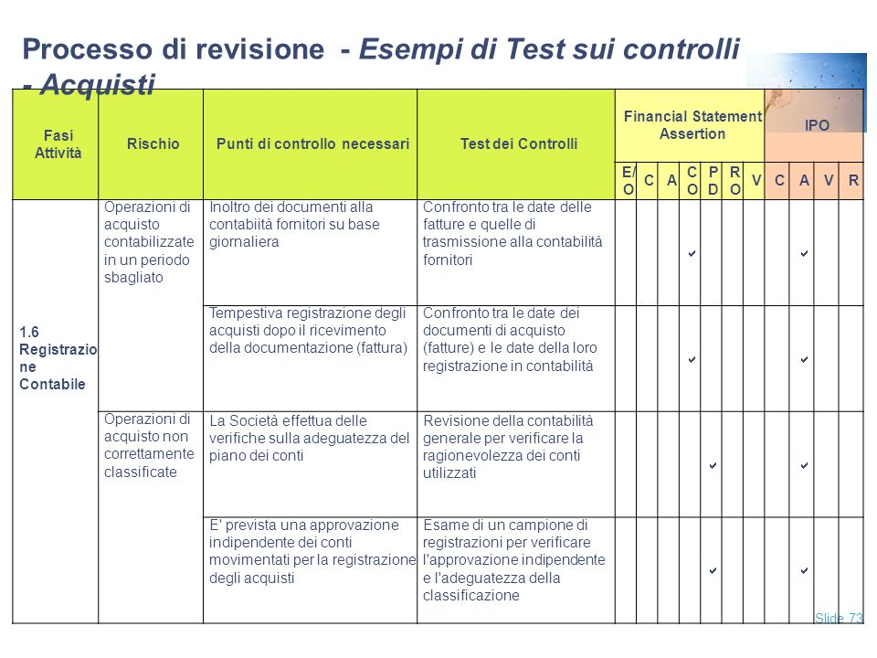 Processo di revisione - Esempi di Test sui controlli - Acquisti
