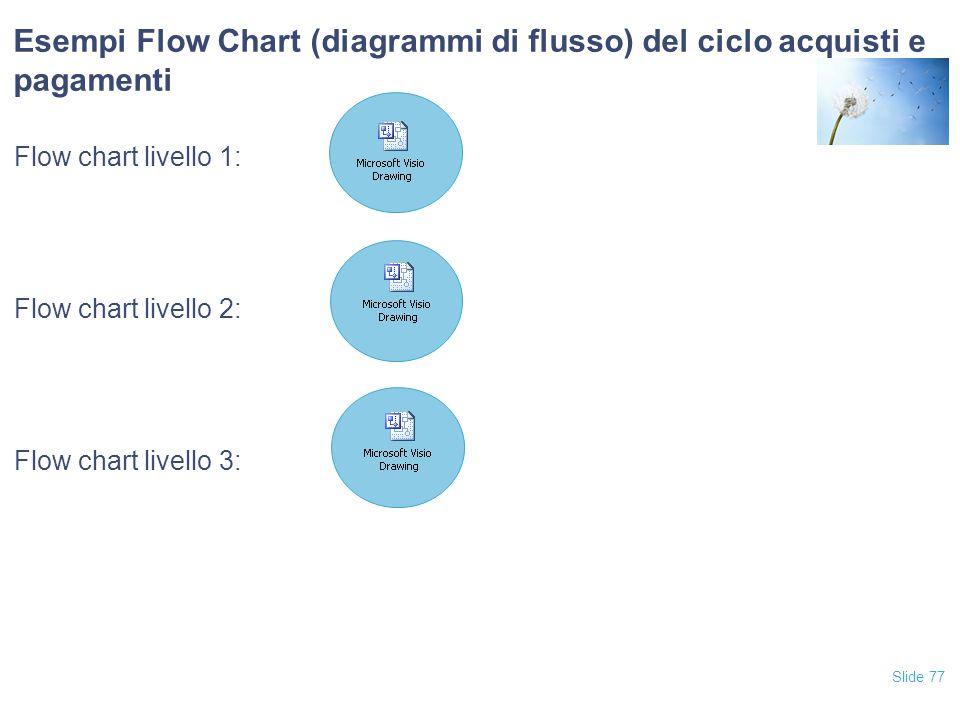 Esempi Flow Chart (diagrammi di flusso) del ciclo acquisti e pagamenti