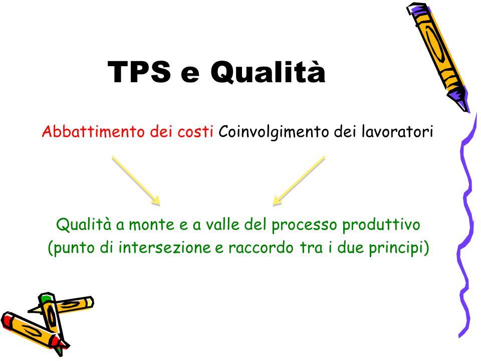 TPS e Qualità