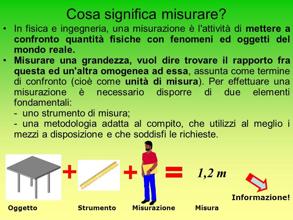 Cosa significa misurare