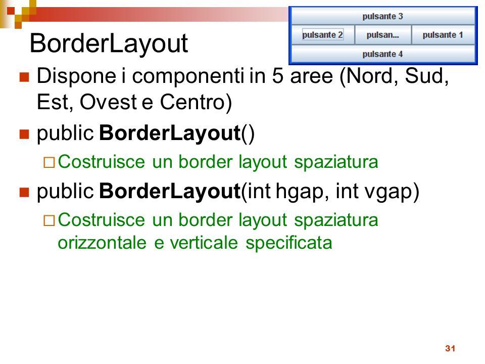BorderLayout Dispone i componenti in 5 aree (Nord, Sud, Est, Ovest e Centro) public BorderLayout()