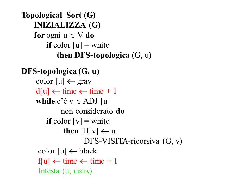 Topological_Sort (G) INIZIALIZZA (G) for ogni u  V do. if color u = white. then DFS-topologica (G, u)
